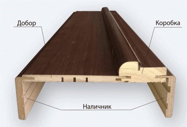 Элементы дверной конструкции