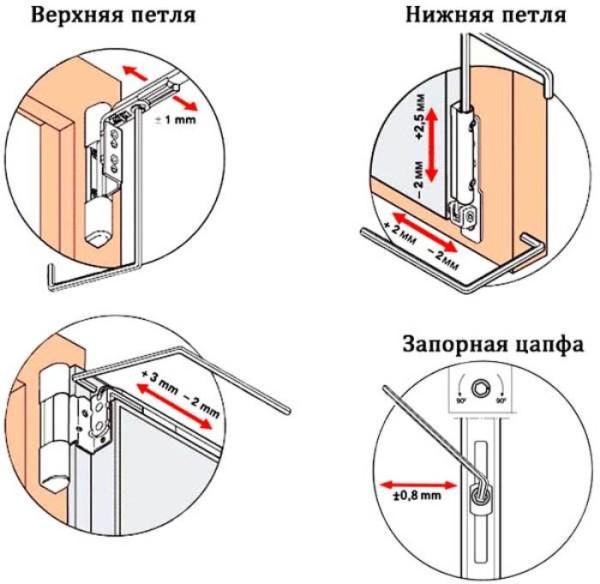 Последовательность регулировки балконной двери из ПВХ