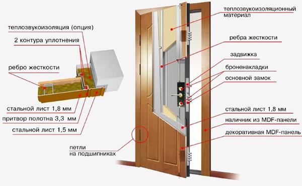 Комплектация двери