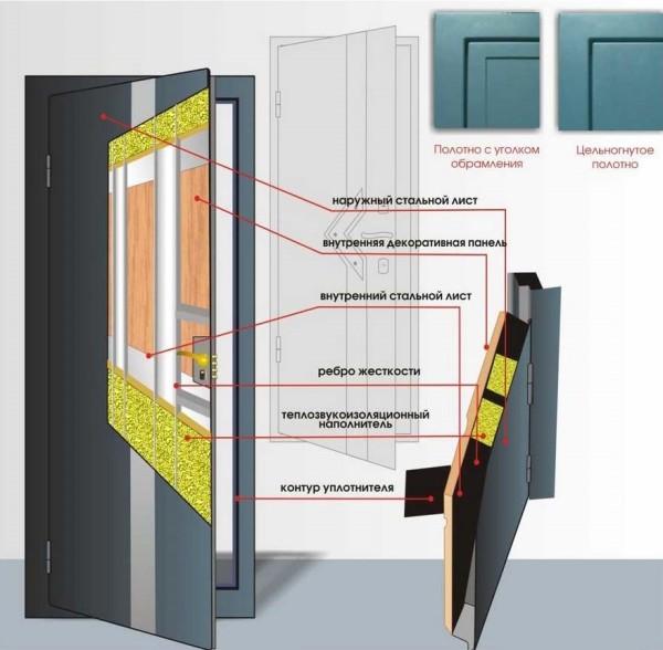 Хорошая входная дверь имеет многослойную конструкцию