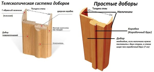 Схема монтажа доборов