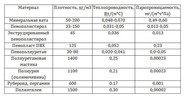 Коэффициенты основных параметров утеплителей