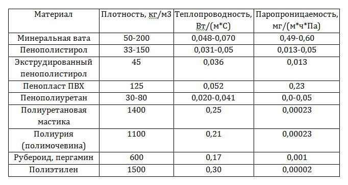половина коэффициент сопротивления паропроницаемости µ ракушника