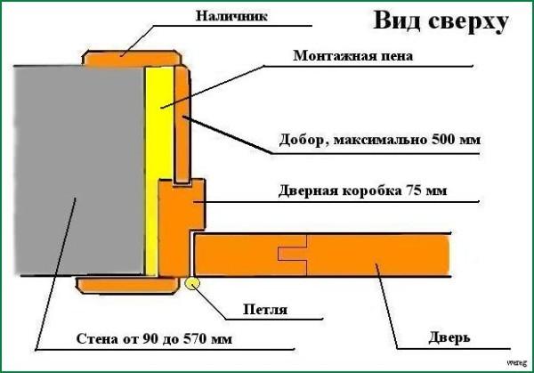 Поэтапная схема монтажа доборов