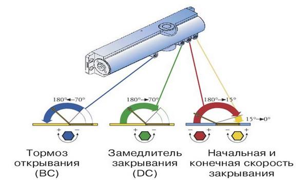 Функции доводчика