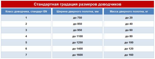 Таблица стандартных классов доводчиков