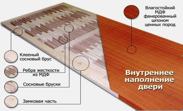 Конструкция внутренней деревянной двери