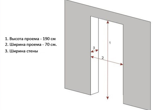 Оптимальные размеры для двери