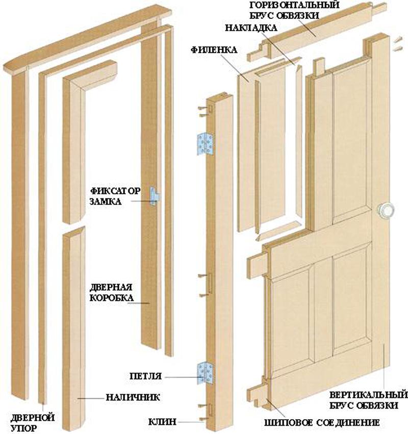Установка своими руками деревянной межкомнатной двери