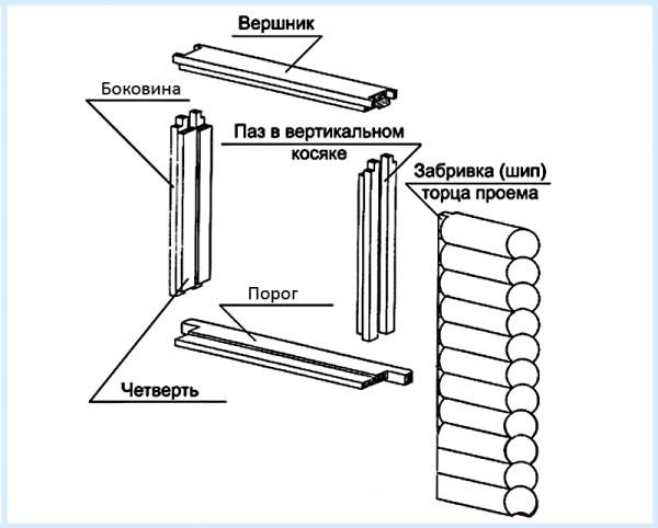 Составляющие элементы конструкции окосячки
