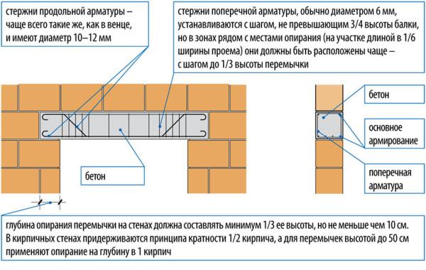 Расчет перемычек в кирпичных стенах
