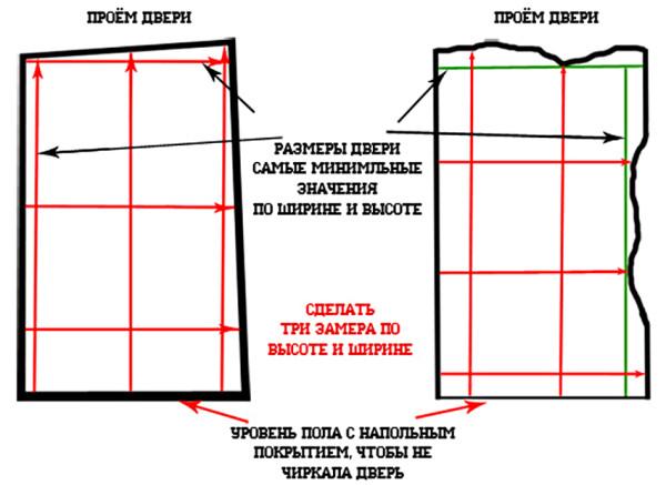 Определение высоты дверного проема