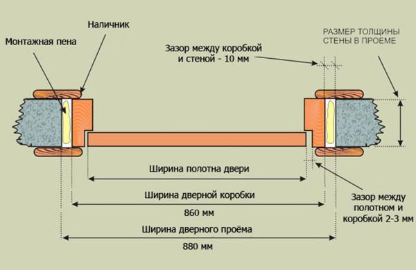 Измерение ширины двери