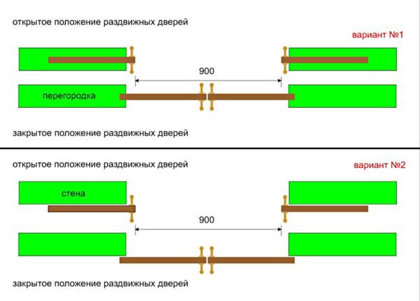 Оптимальная ширина раздвижной двери