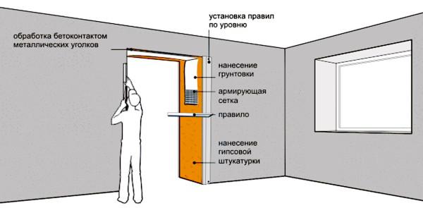 Отштукатуривания дверных откосов