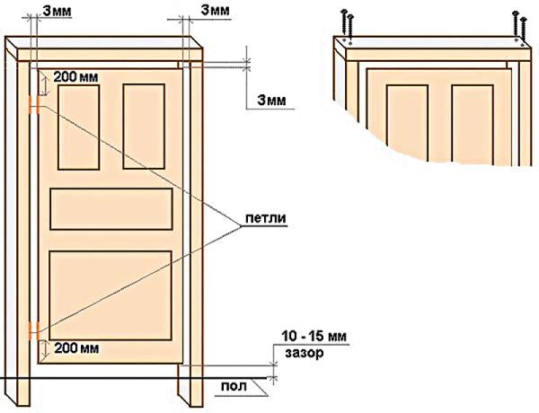 Размеры дверной коробки и полотна