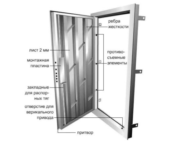 Класс надежности сейф-двери