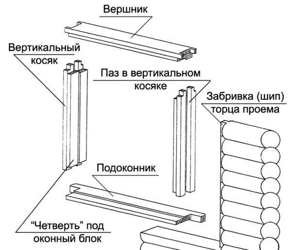 Схема выполнения обсады