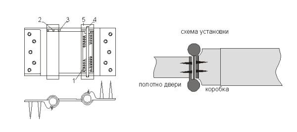 Монтаж пружинных петель