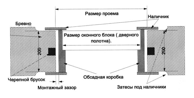 Схема установки металлической