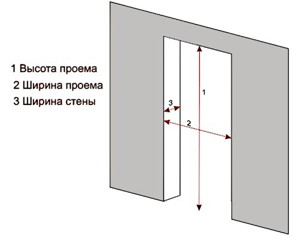 Как сделать дверной проем в кирпичной стене