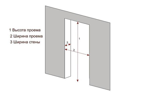 Схематическое изображение параметров дверного проема
