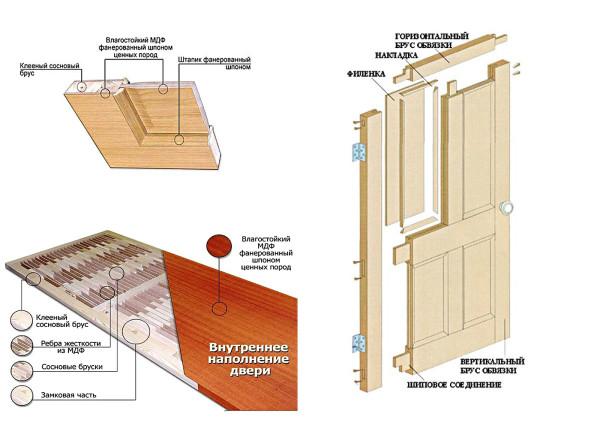 Разновидности строения дверного полотна