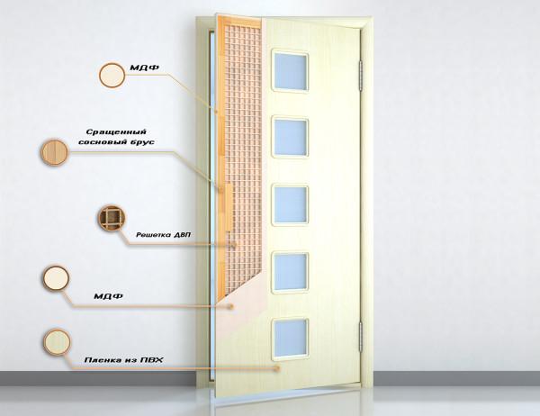 Конструкция щитовых дверей
