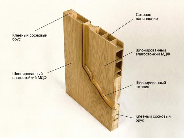 Структура филенчатых дверей