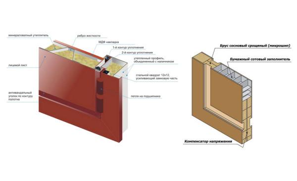 Металлическая и деревянная дверь в разрезе