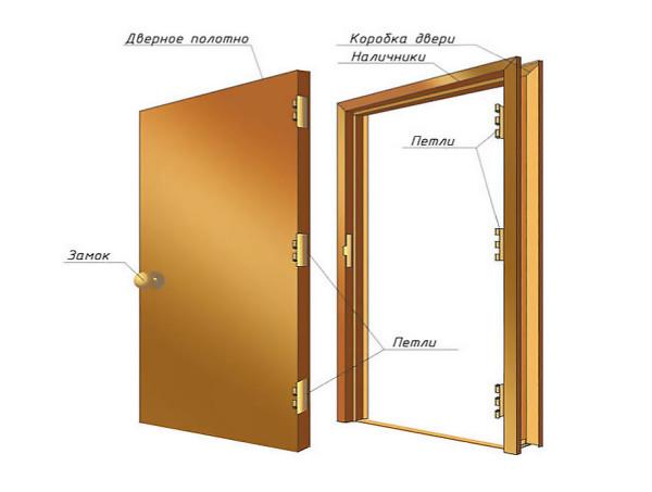 Схематическое изображение дверной конструкции