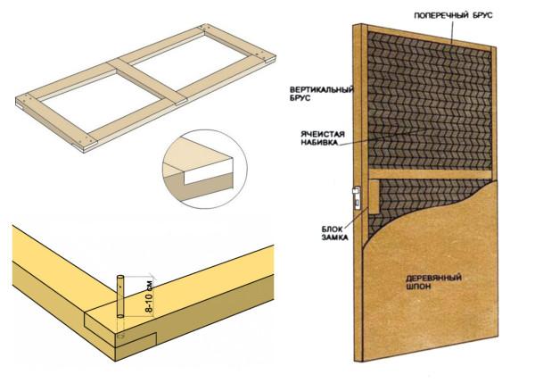 Схема каркасной двери