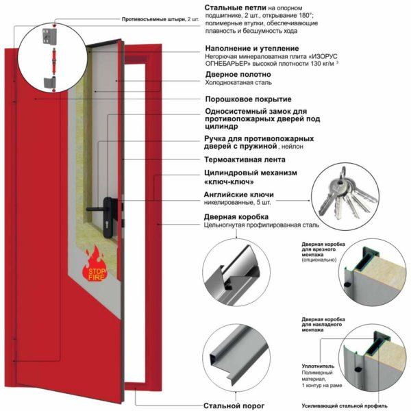 Устройство противопожарной двери